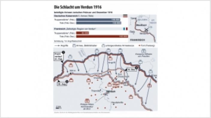 Die Schlacht um Verdun 1916